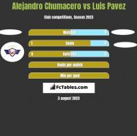 Alejandro Chumacero vs Luis Pavez h2h player stats