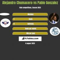Alejandro Chumacero vs Pablo Gonzalez h2h player stats