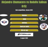 Alejandro Chumacero vs Rodolfo Salinas Ortiz h2h player stats