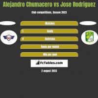 Alejandro Chumacero vs Jose Rodriguez h2h player stats