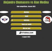 Alejandro Chumacero vs Alan Medina h2h player stats
