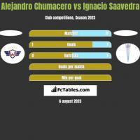 Alejandro Chumacero vs Ignacio Saavedra h2h player stats
