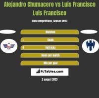 Alejandro Chumacero vs Luis Francisco Luis Francisco h2h player stats