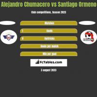 Alejandro Chumacero vs Santiago Ormeno h2h player stats
