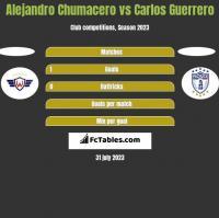 Alejandro Chumacero vs Carlos Guerrero h2h player stats