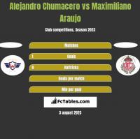 Alejandro Chumacero vs Maximiliano Araujo h2h player stats