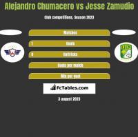 Alejandro Chumacero vs Jesse Zamudio h2h player stats