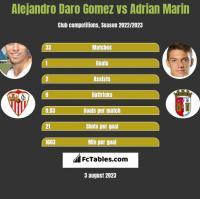 Alejandro Daro Gomez vs Adrian Marin h2h player stats