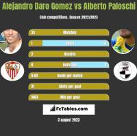 Alejandro Daro Gomez vs Alberto Paloschi h2h player stats