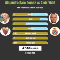 Alejandro Daro Gomez vs Aleix Vidal h2h player stats