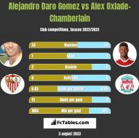 Alejandro Daro Gomez vs Alex Oxlade-Chamberlain h2h player stats