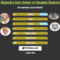 Alejandro Daro Gomez vs Amadou Diawara h2h player stats