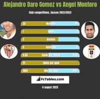 Alejandro Daro Gomez vs Angel Montoro h2h player stats