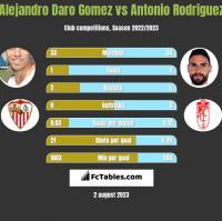 Alejandro Daro Gomez vs Antonio Rodriguez h2h player stats