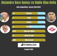 Alejandro Daro Gomez vs Balde Diao Keita h2h player stats