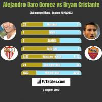 Alejandro Daro Gomez vs Bryan Cristante h2h player stats