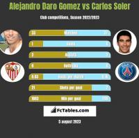 Alejandro Daro Gomez vs Carlos Soler h2h player stats