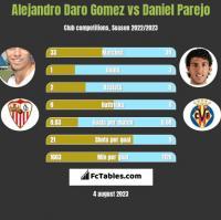 Alejandro Daro Gomez vs Daniel Parejo h2h player stats