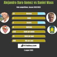 Alejandro Daro Gomez vs Daniel Wass h2h player stats