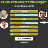Alejandro Daro Gomez vs Daniele Ragatzu h2h player stats