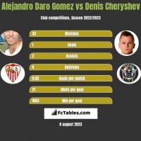 Alejandro Daro Gomez vs Denis Cheryshev h2h player stats