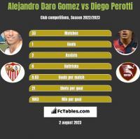 Alejandro Daro Gomez vs Diego Perotti h2h player stats