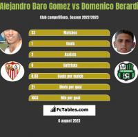 Alejandro Daro Gomez vs Domenico Berardi h2h player stats