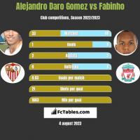 Alejandro Daro Gomez vs Fabinho h2h player stats