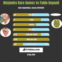 Alejandro Daro Gomez vs Fabio Depaoli h2h player stats