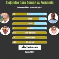 Alejandro Daro Gomez vs Fernando h2h player stats
