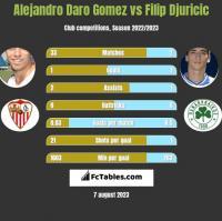 Alejandro Daro Gomez vs Filip Djuricic h2h player stats