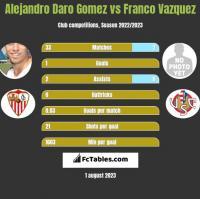 Alejandro Daro Gomez vs Franco Vazquez h2h player stats