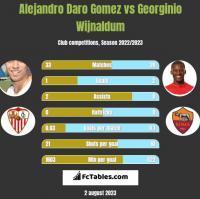 Alejandro Daro Gomez vs Georginio Wijnaldum h2h player stats