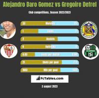Alejandro Daro Gomez vs Gregoire Defrel h2h player stats