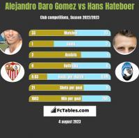Alejandro Daro Gomez vs Hans Hateboer h2h player stats
