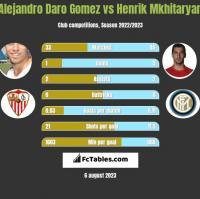 Alejandro Daro Gomez vs Henrik Mkhitaryan h2h player stats