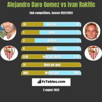 Alejandro Daro Gomez vs Ivan Rakitić h2h player stats