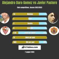 Alejandro Daro Gomez vs Javier Pastore h2h player stats