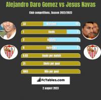 Alejandro Daro Gomez vs Jesus Navas h2h player stats