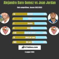 Alejandro Daro Gomez vs Joan Jordan h2h player stats