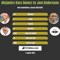 Alejandro Daro Gomez vs Joel Andersson h2h player stats