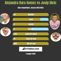 Alejandro Daro Gomez vs Josip Ilicic h2h player stats