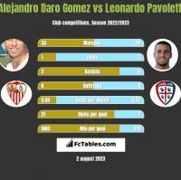 Alejandro Daro Gomez vs Leonardo Pavoletti h2h player stats