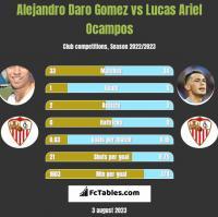 Alejandro Daro Gomez vs Lucas Ariel Ocampos h2h player stats