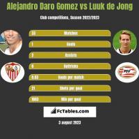 Alejandro Daro Gomez vs Luuk de Jong h2h player stats