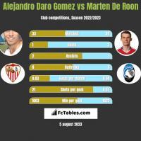 Alejandro Daro Gomez vs Marten De Roon h2h player stats