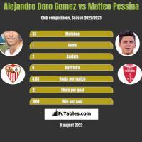 Alejandro Daro Gomez vs Matteo Pessina h2h player stats