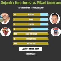Alejandro Daro Gomez vs Mikael Anderson h2h player stats