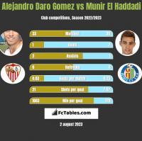 Alejandro Daro Gomez vs Munir El Haddadi h2h player stats