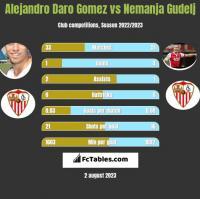 Alejandro Daro Gomez vs Nemanja Gudelj h2h player stats